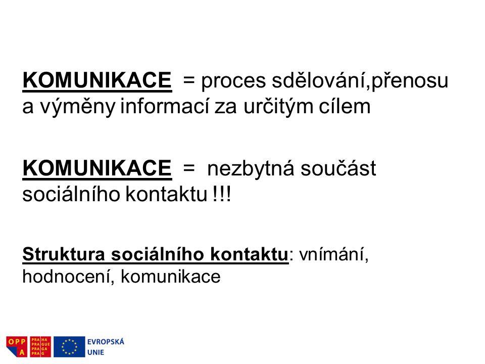 KOMUNIKACE = proces sdělování,přenosu a výměny informací za určitým cílem KOMUNIKACE = nezbytná součást sociálního kontaktu !!! Struktura sociálního k