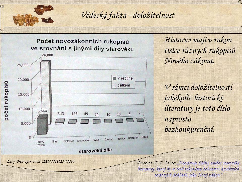 Historici mají v rukou tisíce různých rukopisů Nového zákona. V rámci doložitelnosti jakékoliv historické literatury je toto číslo naprosto bezkonkure