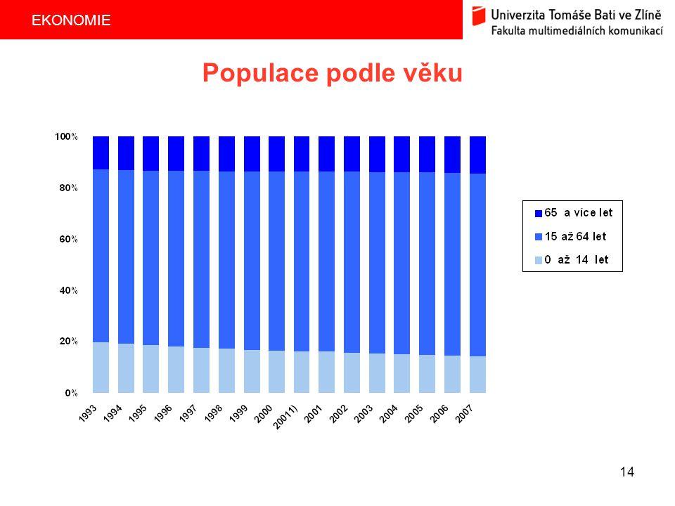 EKONOMIE 14 Populace podle věku