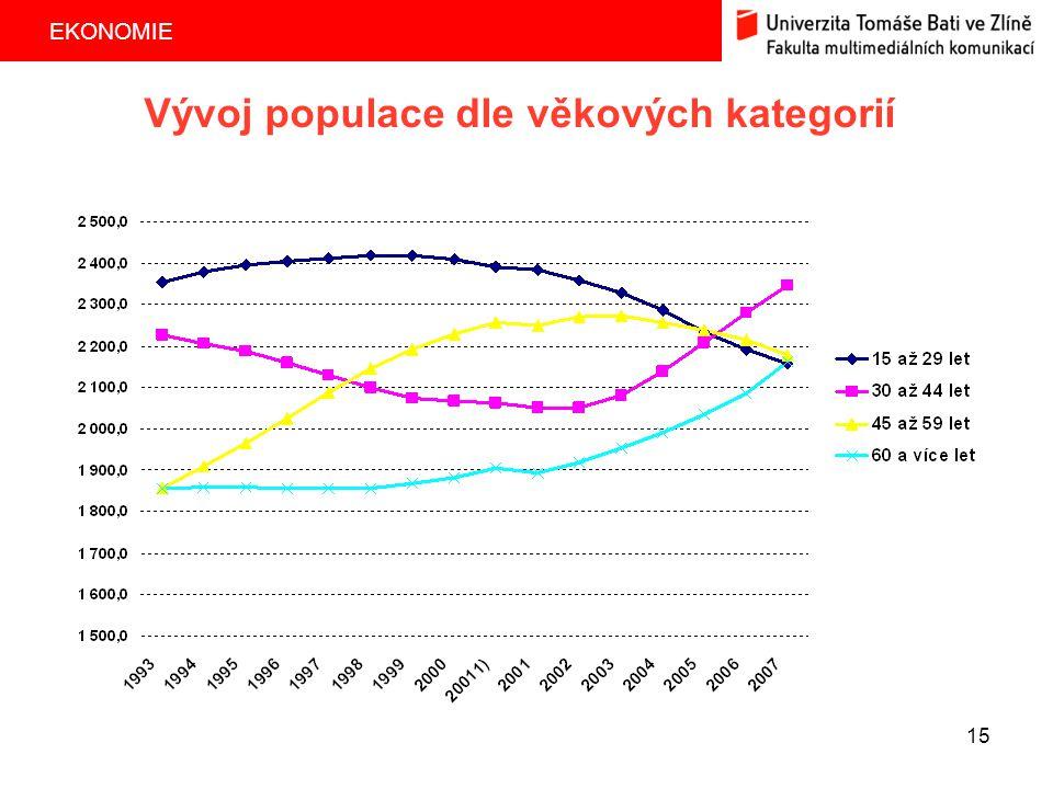 EKONOMIE 15 Vývoj populace dle věkových kategorií