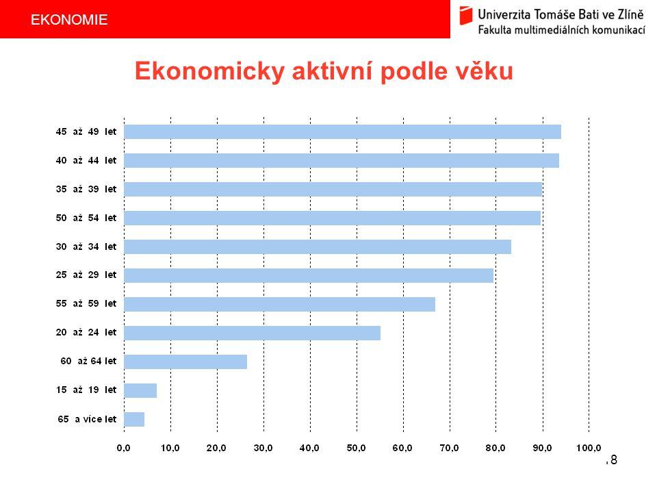 EKONOMIE 18 Ekonomicky aktivní podle věku
