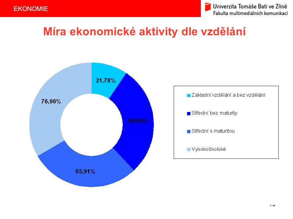 EKONOMIE 19 Míra ekonomické aktivity dle vzdělání