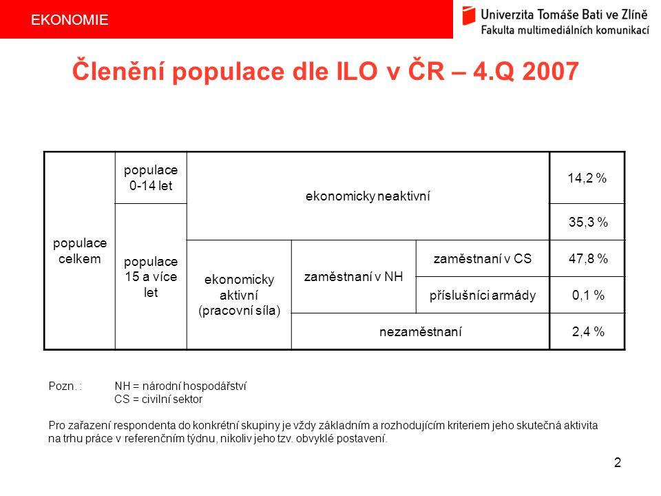 EKONOMIE 2 Členění populace dle ILO v ČR – 4.Q 2007 populace celkem populace 0-14 let ekonomicky neaktivní 14,2 % populace 15 a více let 35,3 % ekonom