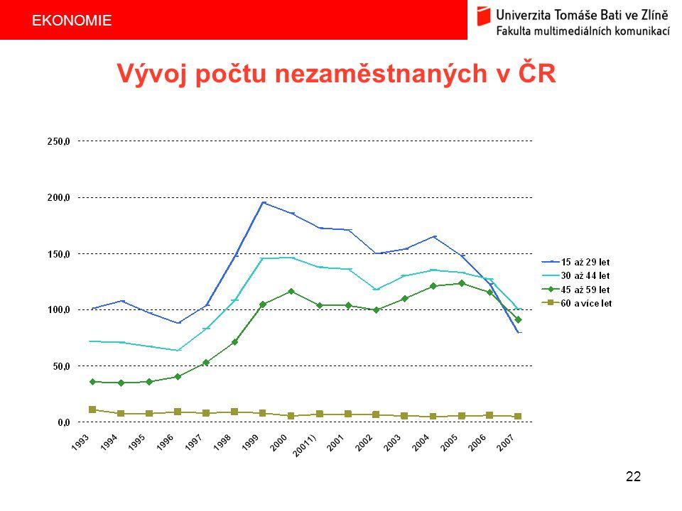 EKONOMIE 22 Vývoj počtu nezaměstnaných v ČR
