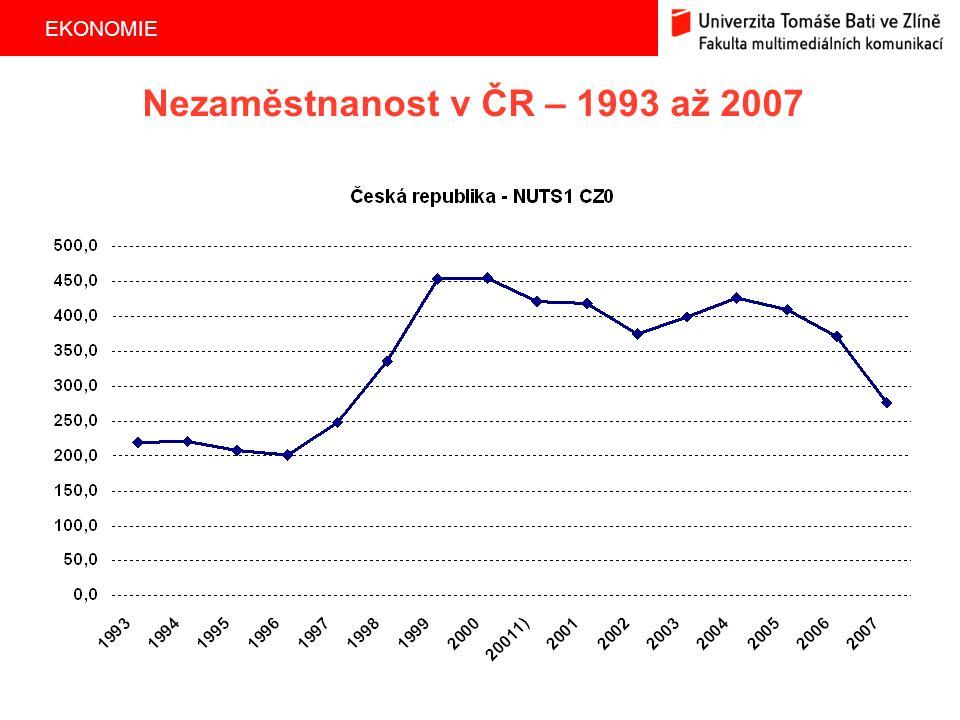 EKONOMIE 23 Nezaměstnanost v ČR – 1993 až 2007