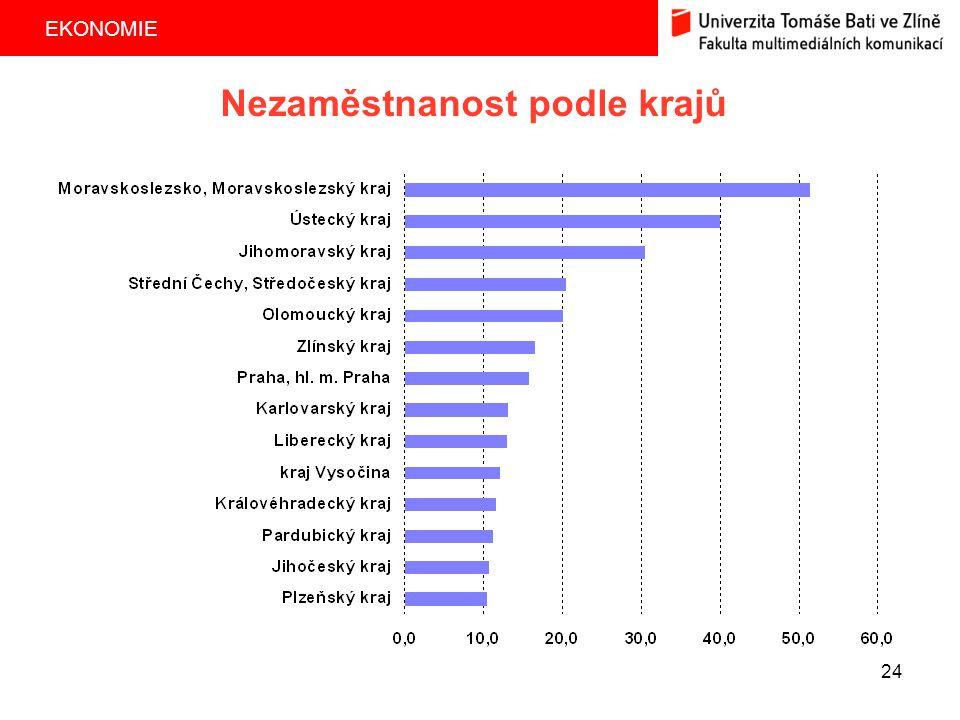 EKONOMIE 24 Nezaměstnanost podle krajů