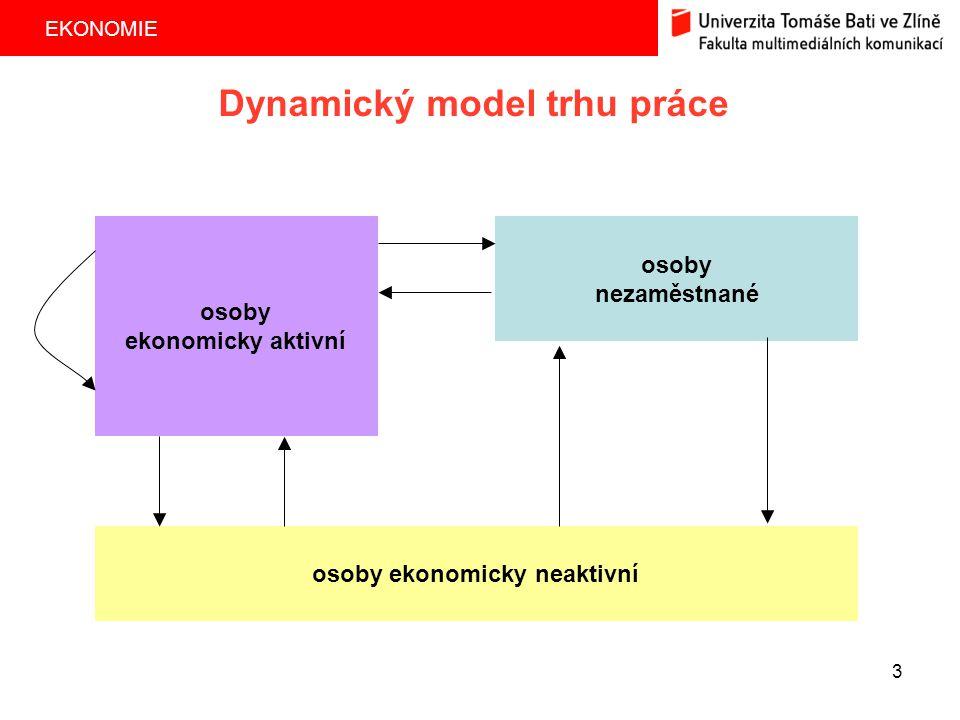 EKONOMIE 3 Dynamický model trhu práce osoby ekonomicky neaktivní osoby nezaměstnané osoby ekonomicky aktivní