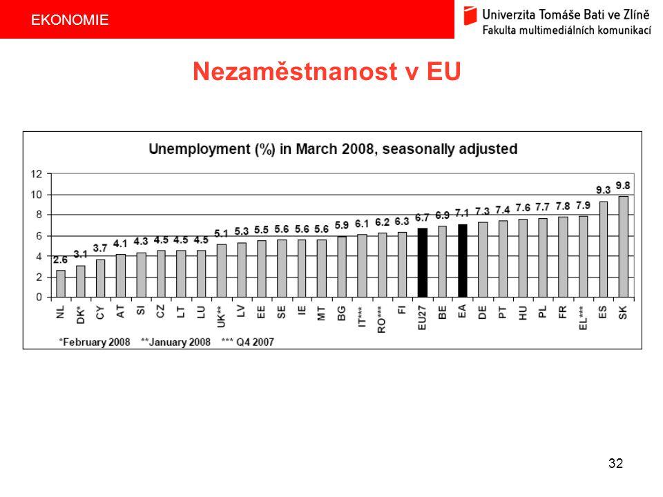 EKONOMIE 32 Nezaměstnanost v EU