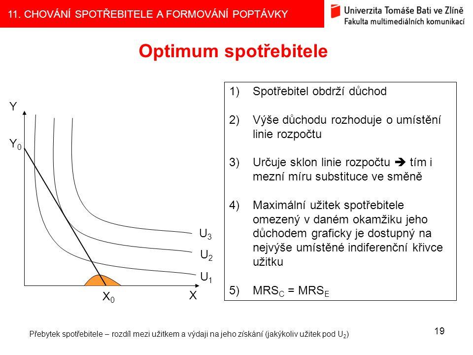 11. CHOVÁNÍ SPOTŘEBITELE A FORMOVÁNÍ POPTÁVKY Optimum spotřebitele 19 U1U1 U2U2 U3U3 X0X0 X Y0Y0 Y 1)Spotřebitel obdrží důchod 2)Výše důchodu rozhoduj