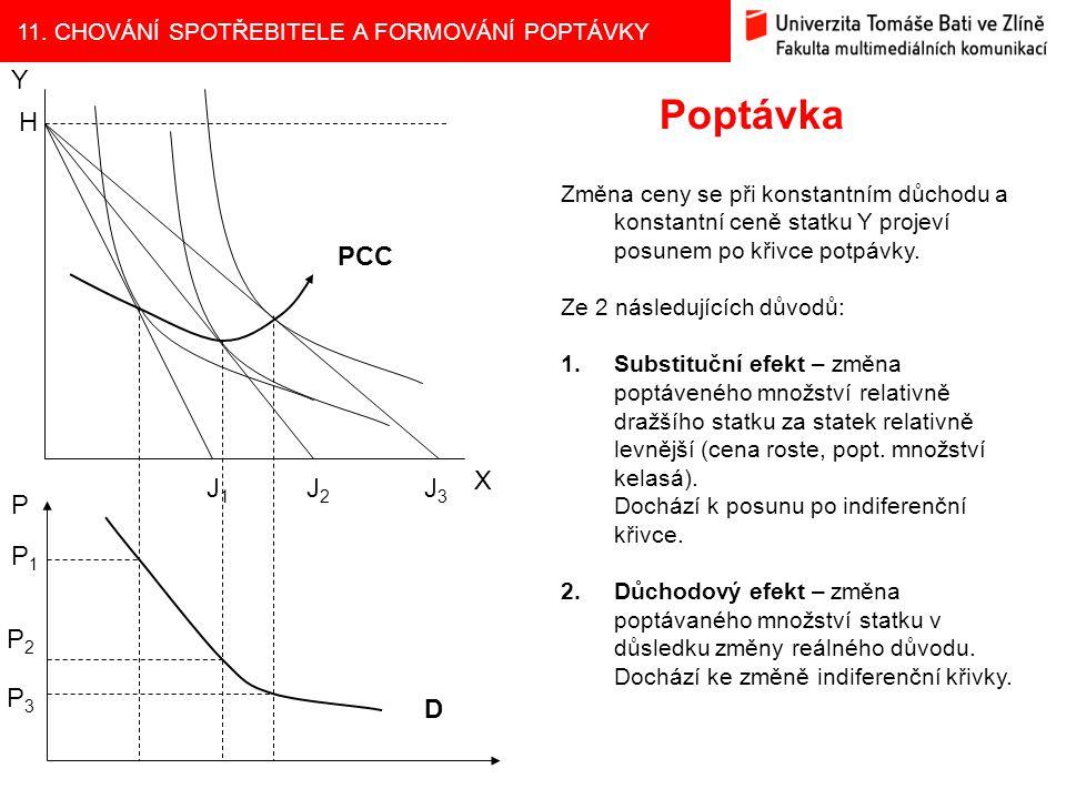 11. CHOVÁNÍ SPOTŘEBITELE A FORMOVÁNÍ POPTÁVKY Poptávka Y X H PCC J1J1 J2J2 J3J3 P P1P1 P2P2 P3P3 D Změna ceny se při konstantním důchodu a konstantní