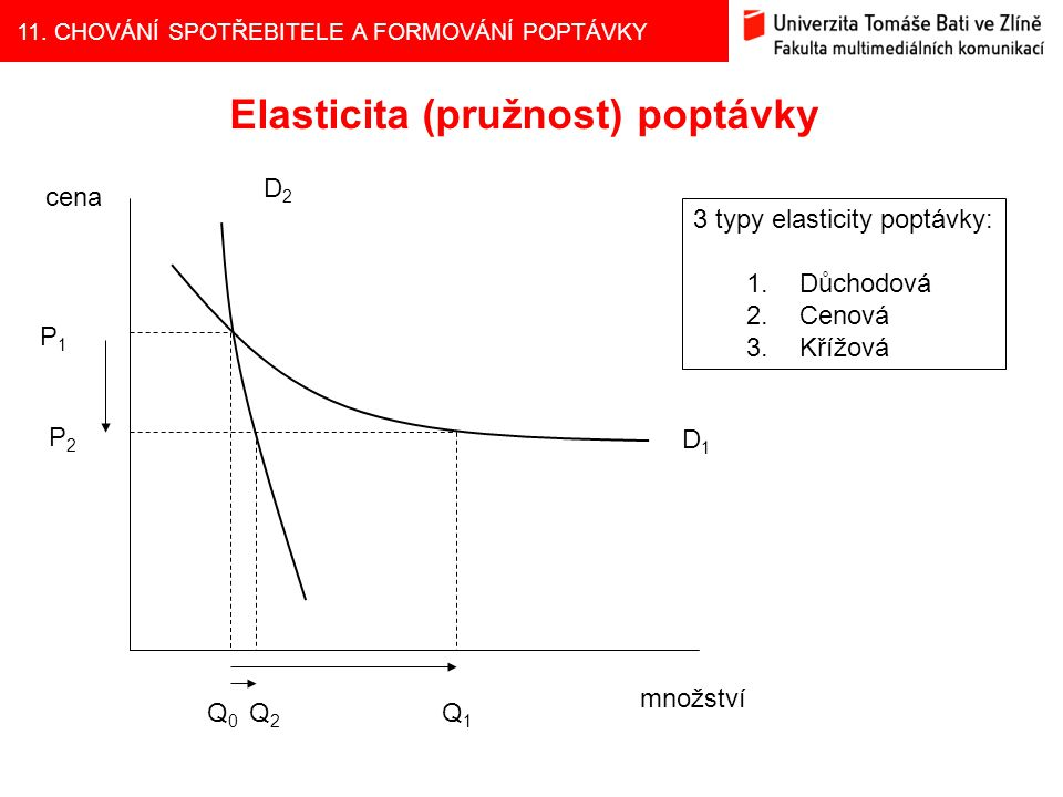 11. CHOVÁNÍ SPOTŘEBITELE A FORMOVÁNÍ POPTÁVKY Elasticita (pružnost) poptávky cena množství P1P1 P2P2 D1D1 D2D2 Q0Q0 Q2Q2 Q1Q1 3 typy elasticity poptáv