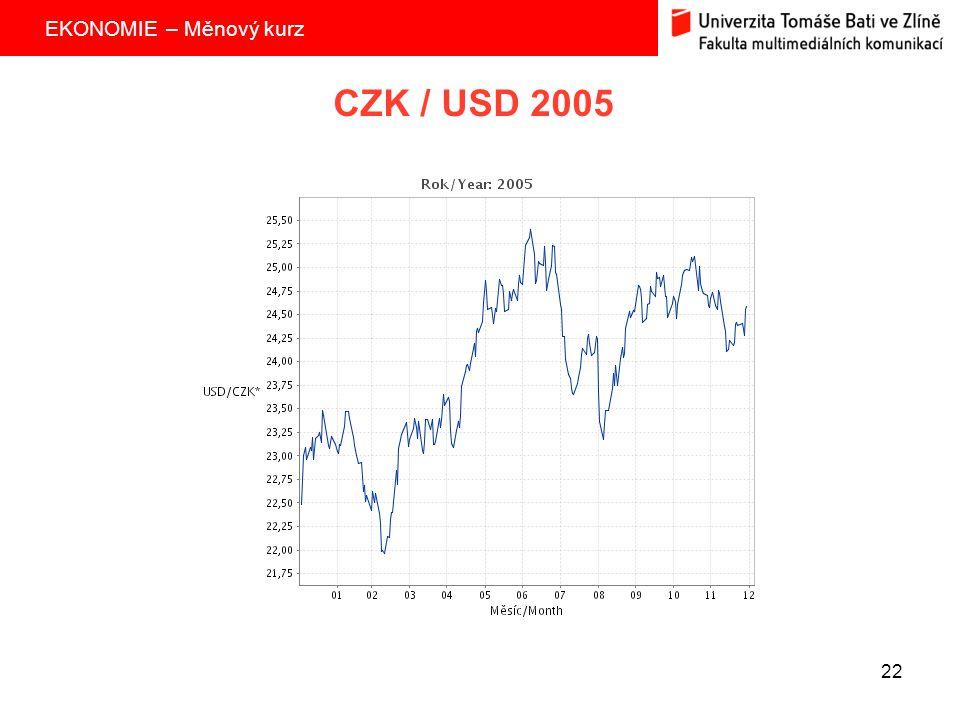 EKONOMIE – Měnový kurz 22 CZK / USD 2005