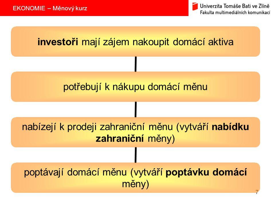 EKONOMIE – Měnový kurz 7 investoři mají zájem nakoupit domácí aktiva potřebují k nákupu domácí měnu nabízejí k prodeji zahraniční měnu (vytváří nabídk