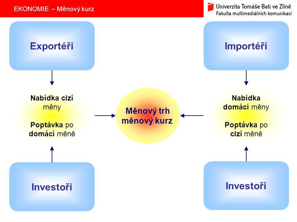 EKONOMIE – Měnový kurz 8 Měnový trh měnový kurz Investoři ExportéřiImportéři Nabídka cizí měny Poptávka po domácí měně Nabídka domácí měny Poptávka po