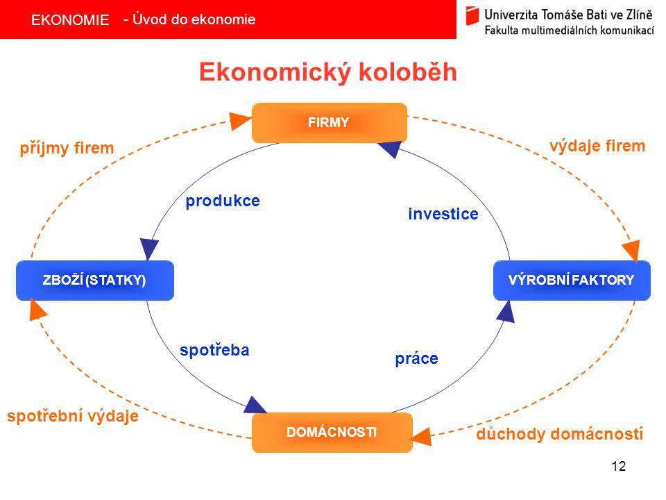 EKONOMIE 12 Ekonomický koloběh FIRMY ZBOŽÍ (STATKY)VÝROBNÍ FAKTORY DOMÁCNOSTI spotřební výdaje příjmy firem výdaje firem důchody domácností - Úvod do ekonomie spotřeba produkce investice práce