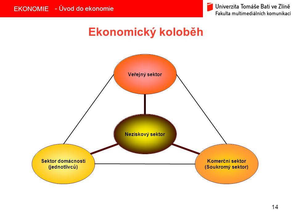 EKONOMIE 14 Ekonomický koloběh - Úvod do ekonomie