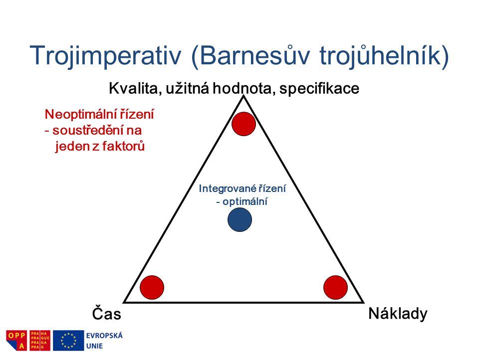 Trojimperativ (Barnesův trojůhelník) Čas Náklady Kvalita, užitná hodnota, specifikace Integrované řízení - optimální Neoptimální řízení - soustředění