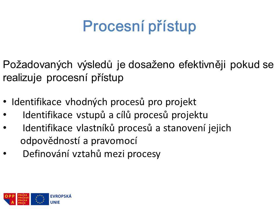 Procesní přístup Identifikace vhodných procesů pro projekt Identifikace vstupů a cílů procesů projektu Identifikace vlastníků procesů a stanovení jeji
