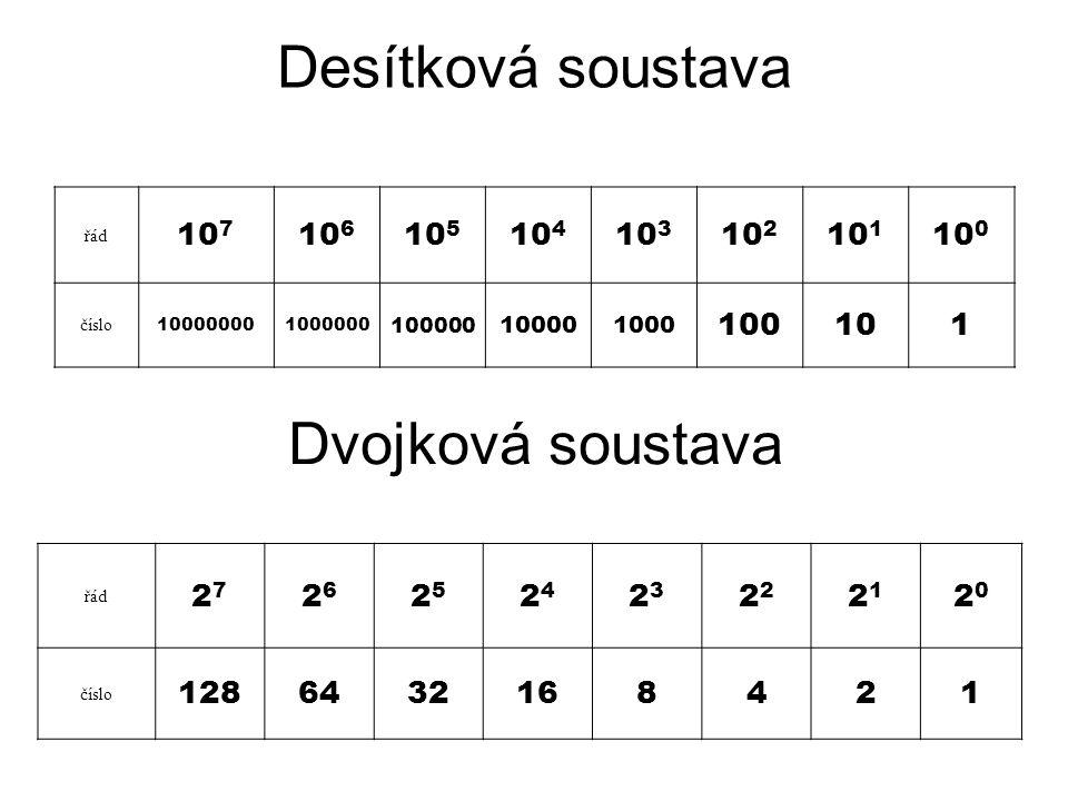 Desítková soustava řád 2727 2626 2525 2424 23232 2121 2020 číslo 1286432168421 Dvojková soustava řád 10 7 10 6 10 5 10 4 10 3 10 2 10 1 10 0 číslo 100
