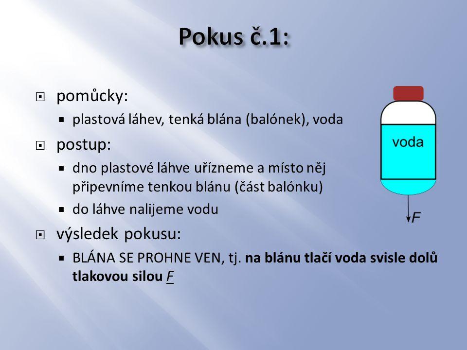 pomůcky:  plastová láhev, špendlík, voda  postup:  špendlíkem propíchneme v láhvi několik otvorů v různých výškách  nad širší nádobou či umyvadlem do láhve nalijeme vodu  výsledek pokusu:  VODA VYTÉKÁ ZE VŠECH OTVORŮ KOLMO KE STĚNĚ LÁHVE, tj.