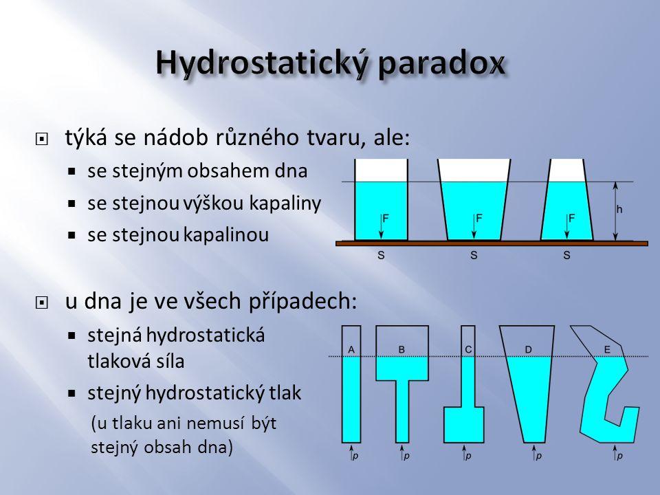  týká se nádob různého tvaru, ale:  se stejným obsahem dna  se stejnou výškou kapaliny  se stejnou kapalinou  u dna je ve všech případech:  stej