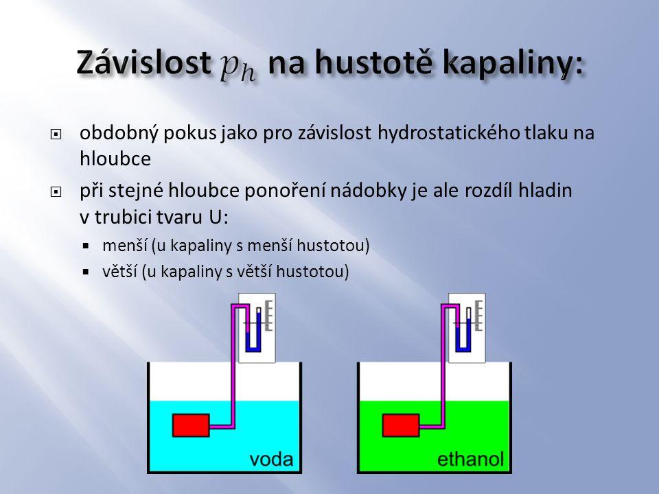  obdobný pokus jako pro závislost hydrostatického tlaku na hloubce  při stejné hloubce ponoření nádobky je ale rozdíl hladin v trubici tvaru U:  me