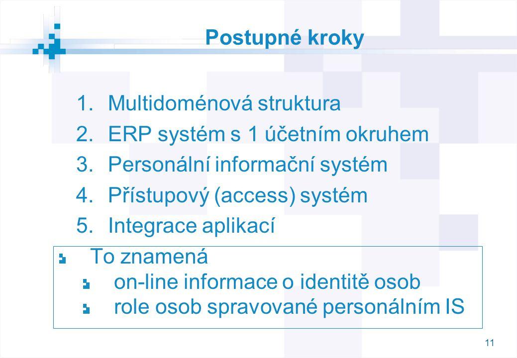 11 Postupné kroky 1.Multidoménová struktura 2.ERP systém s 1 účetním okruhem 3.Personální informační systém 4.Přístupový (access) systém 5.Integrace aplikací To znamená on-line informace o identitě osob role osob spravované personálním IS
