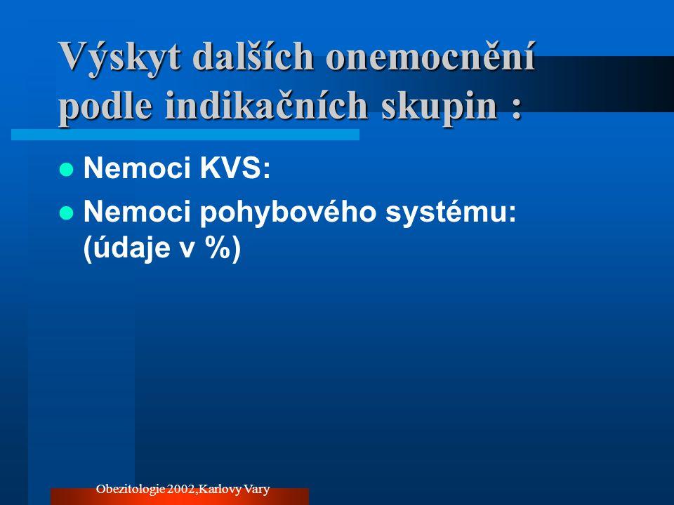 Obezitologie 2002,Karlovy Vary Výskyt dalších onemocnění podle indikačních skupin : Nemoci KVS: Nemoci pohybového systému: (údaje v %)