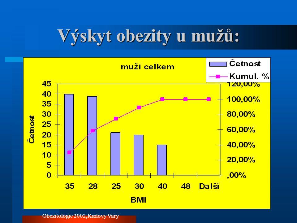 Obezitologie 2002,Karlovy Vary Výskyt obezity u jednotlivých indikačních skupin :5a Posouzení tělesné hmotnosti v návrhu na lázeňskou péči:(údaje v %) –slovně:31% –hmotnost nebo BM I:71%