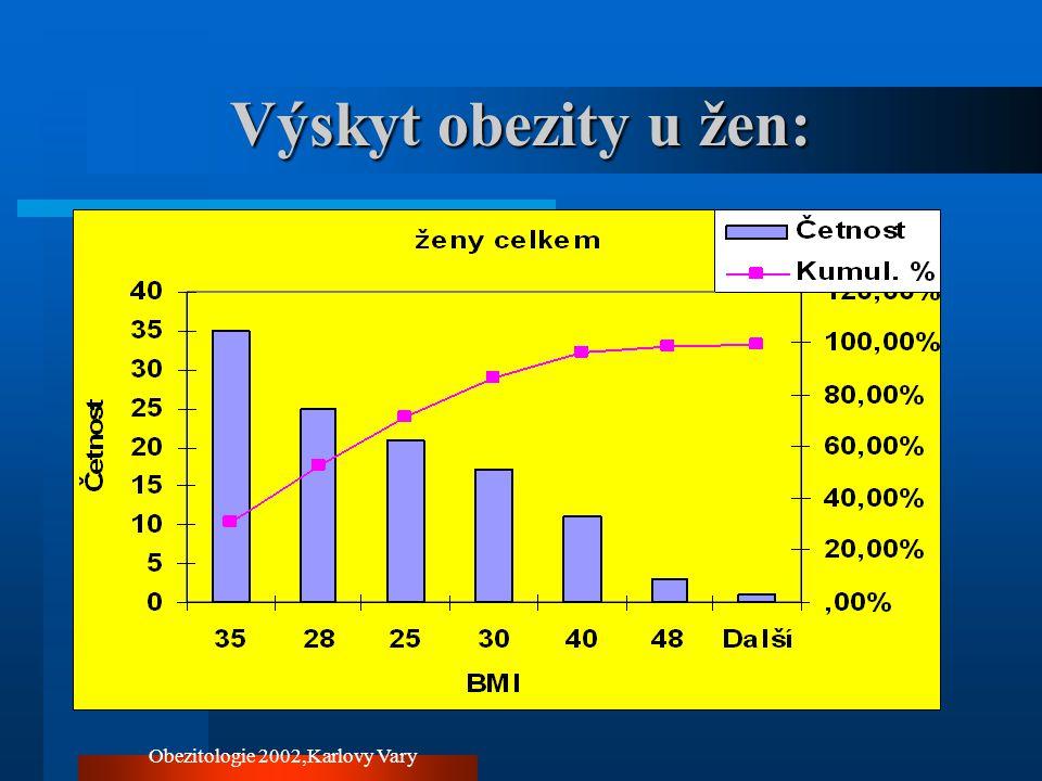 Obezitologie 2002,Karlovy Vary Výskyt obezity u jednotlivých indikačních skupin :6