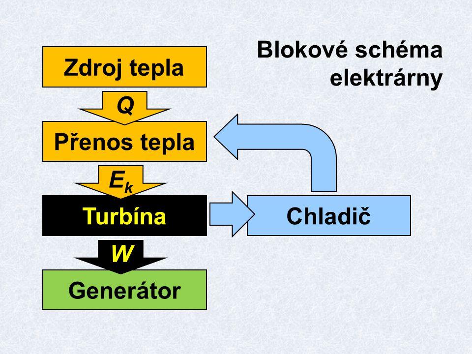 Zdroj tepla Přenos tepla Turbína Q EkEk Generátor W Chladič Blokové schéma elektrárny