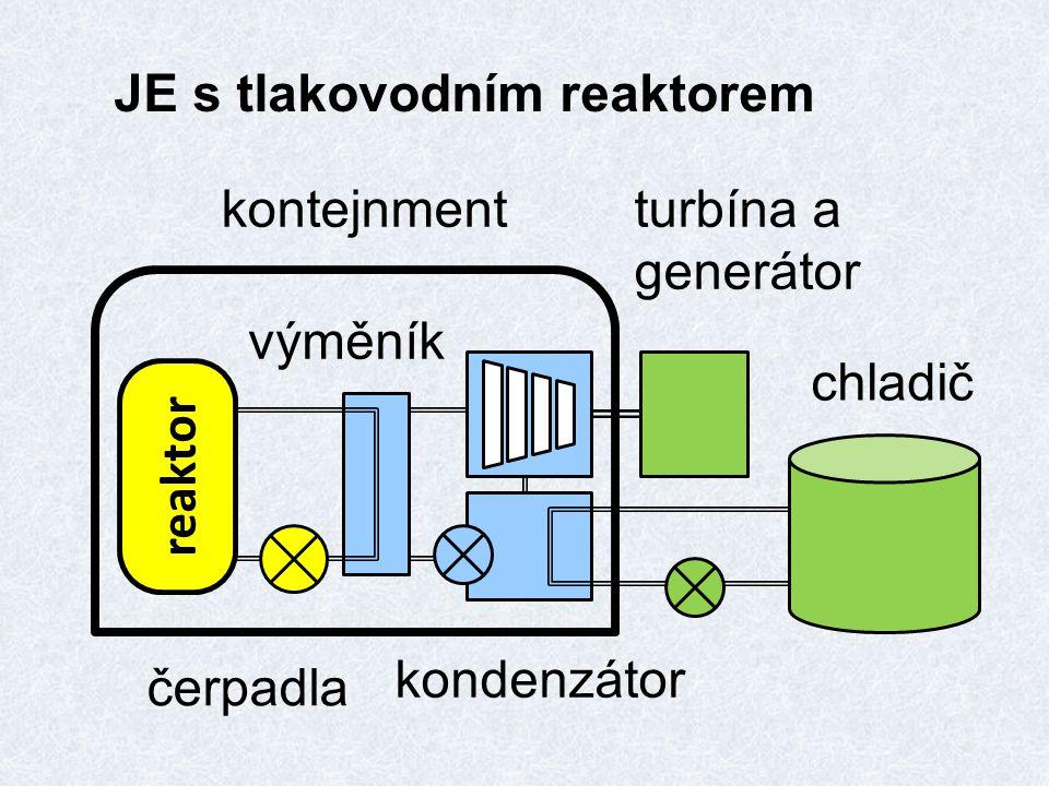 JE s tlakovodním reaktorem kontejnment chladič výměník reaktor kondenzátor turbína a generátor čerpadla