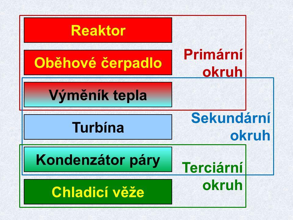Jaký význam má výměník tepla (parogenerátor).