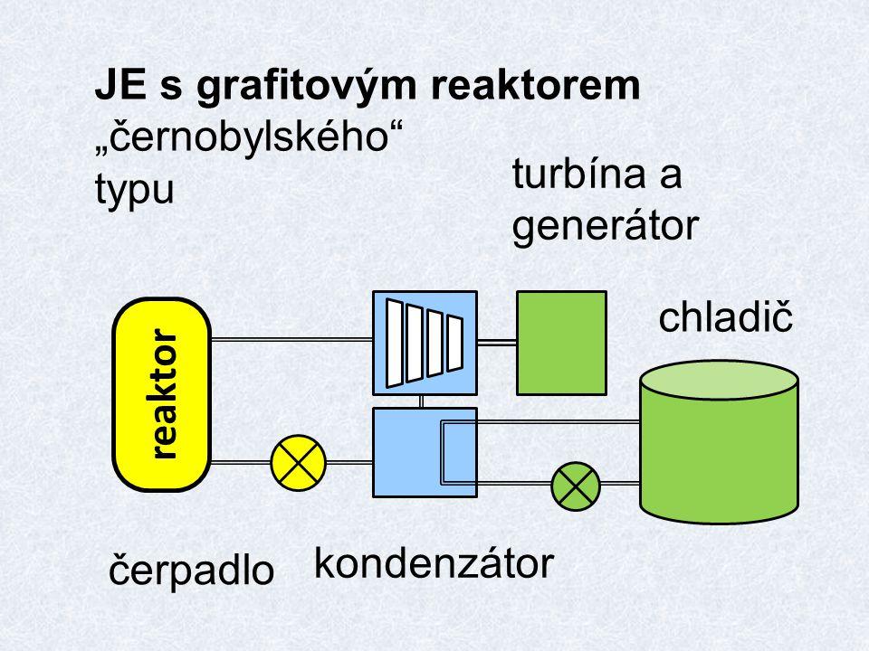 """JE s grafitovým reaktorem """"černobylského"""" typu reaktor chladič kondenzátor turbína a generátor čerpadlo"""