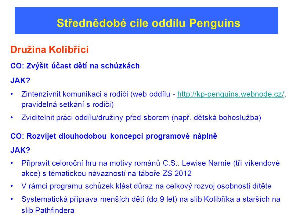 Střednědobé cíle oddílu Penguins Družina Kolibříci CO: Zvýšit účast dětí na schůzkách JAK.