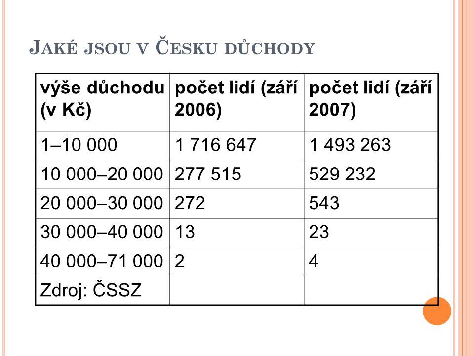 J AKÉ JSOU V Č ESKU DŮCHODY výše důchodu (v Kč) počet lidí (září 2006) počet lidí (září 2007) 1–10 0001 716 6471 493 263 10 000–20 000277 515529 232 2