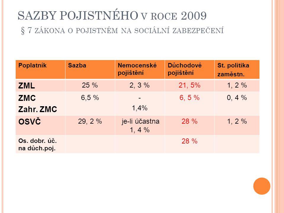 R EDUKCE OSOBNÍHO VYMĚŘOVACÍHO ZÁKLADU jde o projev solidarity vysokopříjmových skupin pojištěnců s nízkopříjmovými redukční hranice v roce 2009: plně se započítává částka do 10.500,- Kč 30% z částky přesahující 10.500,- do 27.000,- Kč 10% z částky přesahující 27.000,- Kč