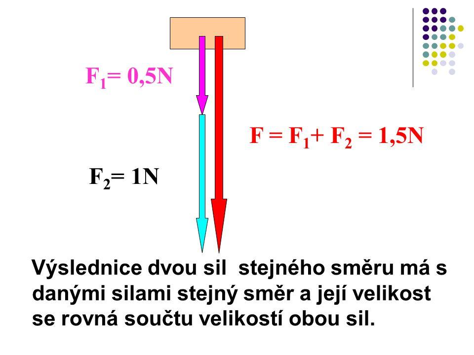 Výslednice dvou sil stejného směru má s danými silami stejný směr a její velikost se rovná součtu velikostí obou sil. F 1 = 0,5N F 2 = 1N F = F 1 + F