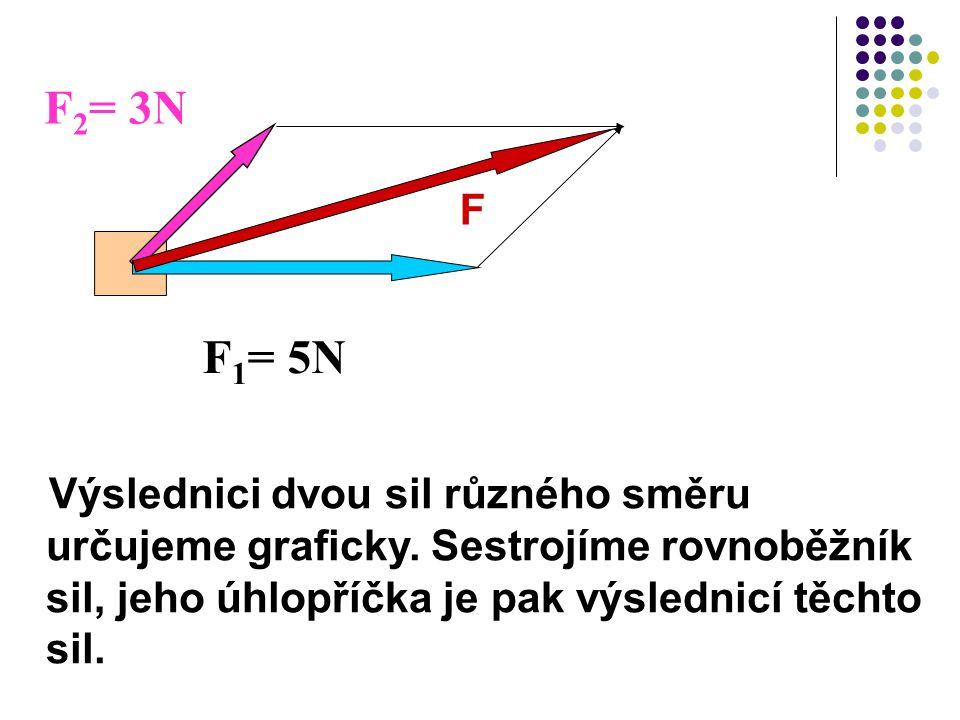 Výslednici dvou sil různého směru určujeme graficky. Sestrojíme rovnoběžník sil, jeho úhlopříčka je pak výslednicí těchto sil. F 2 = 3N F 1 = 5N F