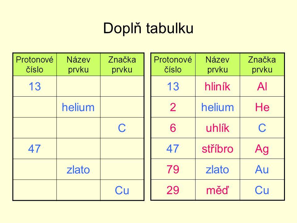 Doplň tabulku Protonové číslo Název prvku Značka prvku 13 helium C 47 zlato Cu Protonové číslo Název prvku Značka prvku 13hliníkAl 2heliumHe 6uhlíkC 47stříbroAg 79zlatoAu 29měďCu
