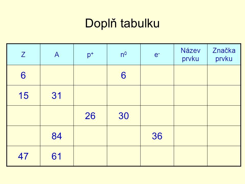 ZAp+p+ n0n0 e-e- Název prvku Značka prvku 66 1531 2630 8436 4761 Doplň tabulku