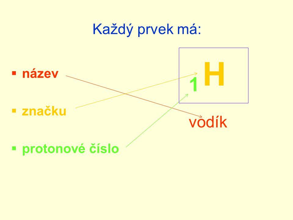 Každý prvek má:  název  značku  protonové číslo H vodík 1
