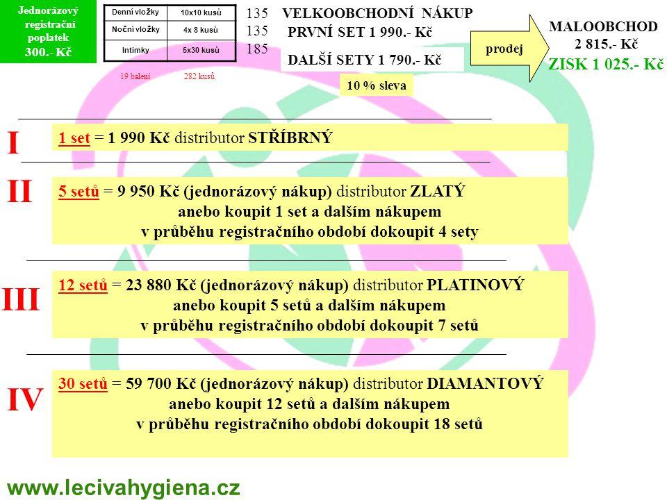 prodej MALOOBCHOD 2 815.- Kč ZISK 1 025.- Kč I II III IV 1 set = 1 990 Kč distributor STŘÍBRNÝ 5 setů = 9 950 Kč (jednorázový nákup) distributor ZLATÝ anebo koupit 1 set a dalším nákupem v průběhu registračního období dokoupit 4 sety 12 setů = 23 880 Kč (jednorázový nákup) distributor PLATINOVÝ anebo koupit 5 setů a dalším nákupem v průběhu registračního období dokoupit 7 setů 30 setů = 59 700 Kč (jednorázový nákup) distributor DIAMANTOVÝ anebo koupit 12 setů a dalším nákupem v průběhu registračního období dokoupit 18 setů Jednorázový registrační poplatek 300.- Kč PRVNÍ SET 1 990.- Kč DALŠÍ SETY 1 790.- Kč VELKOOBCHODNÍ NÁKUP 10 % sleva Denní vlo ž ky 10x10 kusů No č ní vlo ž ky 4x 8 kusů Intimky5x30 kusů 19 balení 282 kusů 135 185 www.lecivahygiena.cz