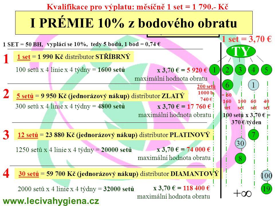 1 SET = 50 BH, vyplácí se 10%, tedy 5 bodů, 1 bod = 0,74 € 1 2 3 4 1 set = 1 990 Kč distributor STŘÍBRNÝ 5 setů = 9 950 Kč (jednorázový nákup) distributor ZLATÝ 12 setů = 23 880 Kč (jednorázový nákup) distributor PLATINOVÝ 30 setů = 59 700 Kč (jednorázový nákup) distributor DIAMANTOVÝ TY 12345 +∞+∞ 61 7 30 100 19 8 200 setů 1000 b.