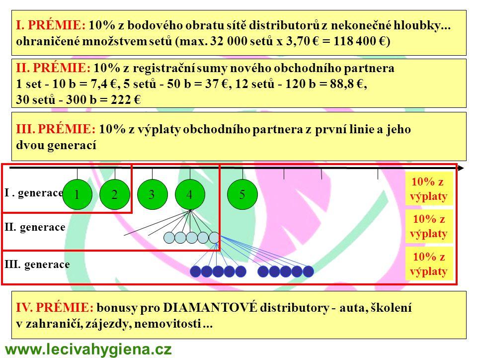 I. PRÉMIE: 10% z bodového obratu sítě distributorů z nekonečné hloubky... ohraničené množstvem setů (max. 32 000 setů x 3,70 € = 118 400 €) II. PRÉMIE