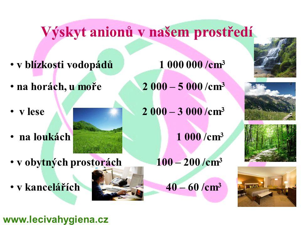 Výskyt anionů v našem prostředí v blízkosti vodopádů 1 000 000 /cm 3 na horách, u moře 2 000 – 5 000 /cm 3 v lese 2 000 – 3 000 /cm 3 na loukách 1 000 /cm 3 v obytných prostorách 100 – 200 /cm 3 v kancelářích 40 – 60 /cm 3 www.lecivahygiena.cz