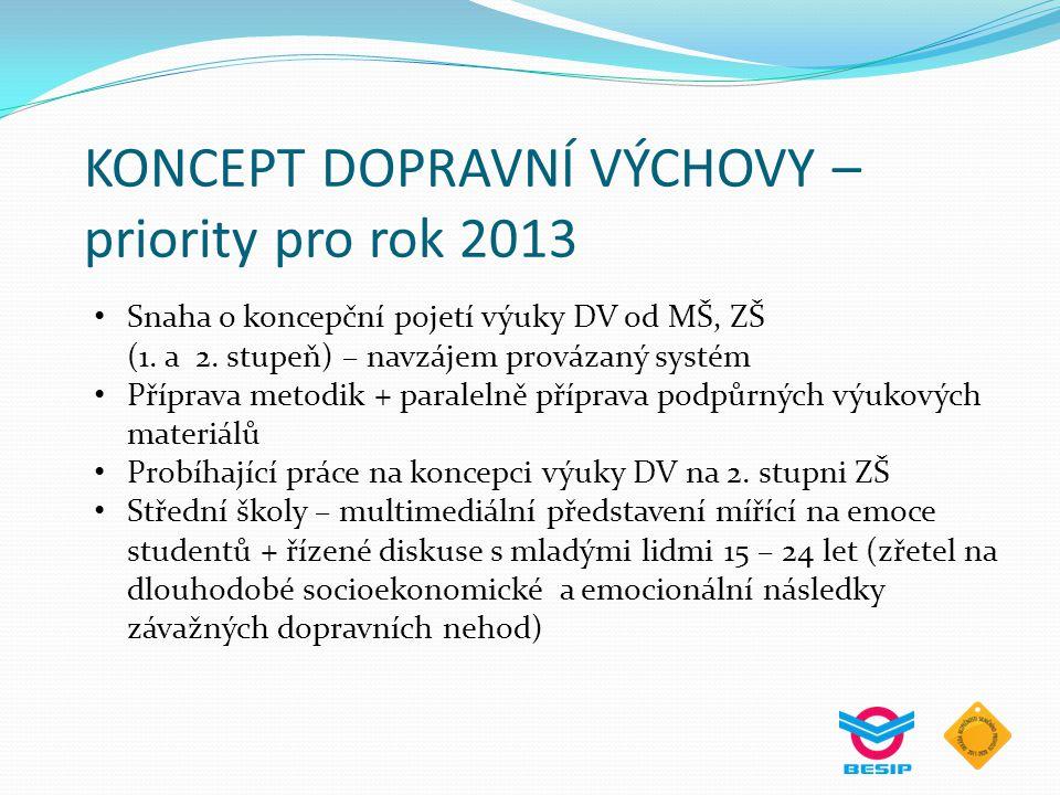 KONCEPT DOPRAVNÍ VÝCHOVY – priority pro rok 2013 Snaha o koncepční pojetí výuky DV od MŠ, ZŠ (1. a 2. stupeň) – navzájem provázaný systém Příprava met