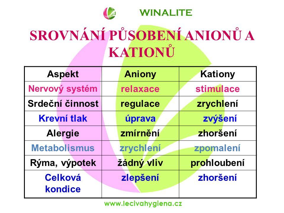www.lecivahygiena.cz SROVNÁNÍ PŮSOBENÍ ANIONŮ A KATIONŮ AspektAnionyKationy Nervový systém relaxacestimulace Srdeční činnostregulacezrychlení Krevní t