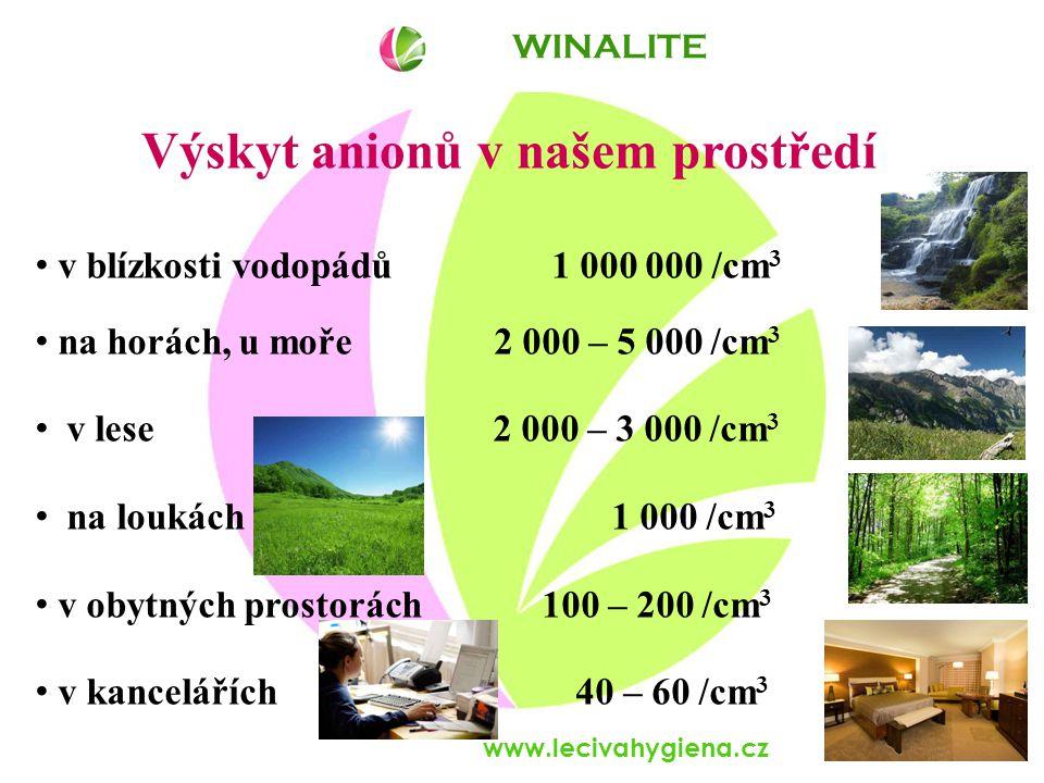 www.lecivahygiena.cz Výskyt anionů v našem prostředí v blízkosti vodopádů 1 000 000 /cm 3 na horách, u moře 2 000 – 5 000 /cm 3 v lese 2 000 – 3 000 /cm 3 na loukách 1 000 /cm 3 v obytných prostorách 100 – 200 /cm 3 v kancelářích 40 – 60 /cm 3 WINALITE
