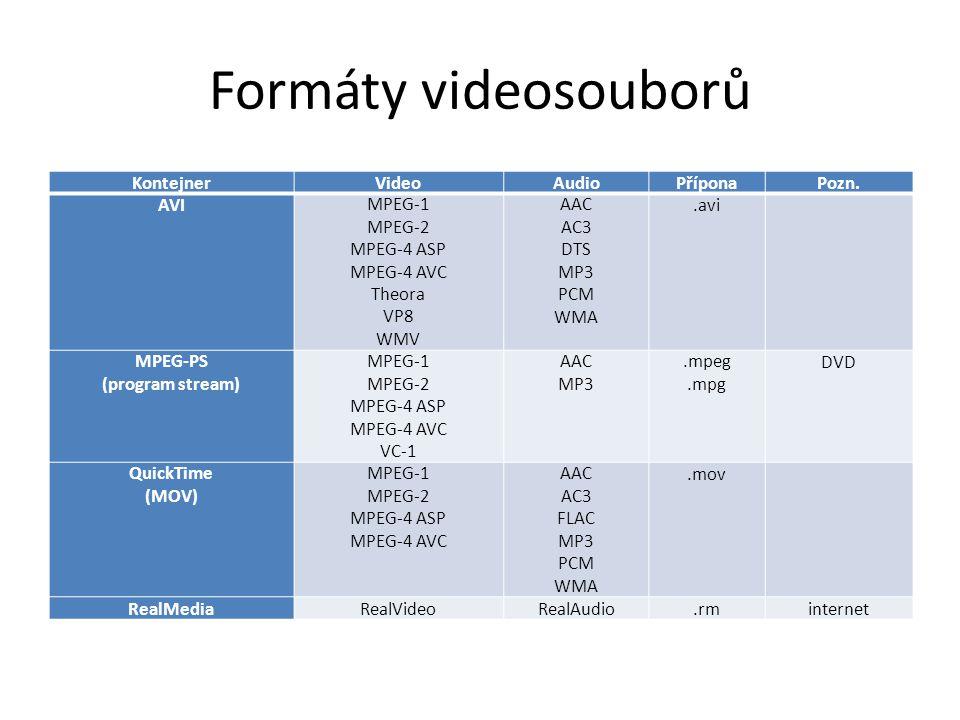 Formáty videosouborů KontejnerVideoAudioPříponaPozn. AVIMPEG-1 MPEG-2 MPEG-4 ASP MPEG-4 AVC Theora VP8 WMV AAC AC3 DTS MP3 PCM WMA.avi MPEG-PS (progra